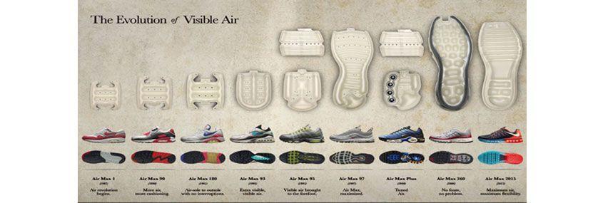 Evolución La Tecnología Zapatillas Nike De Air Las En sBrhdxQtC
