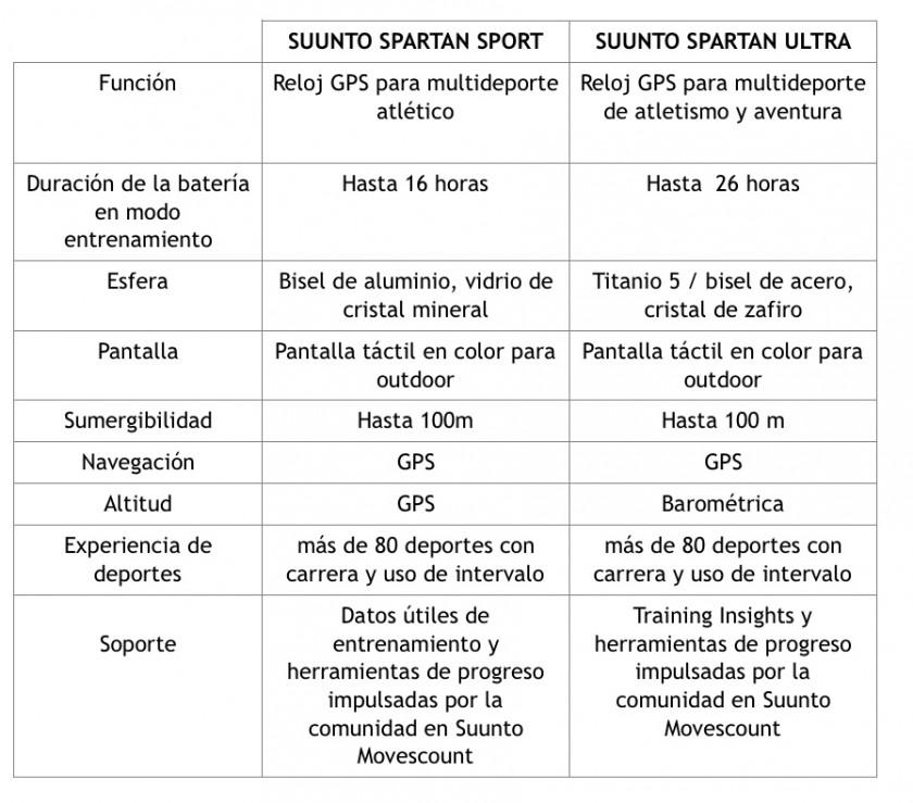 suunto-spartan-sport-opiniones