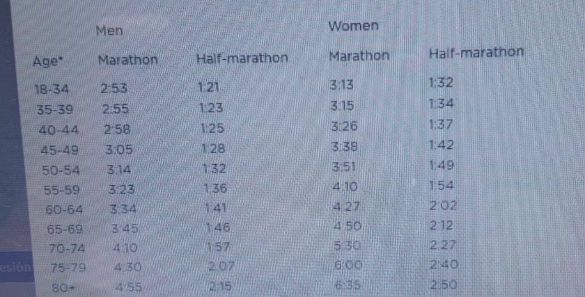 Maratón New York: Así conseguí mi dorsal