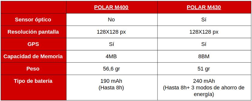 comparativa de los pulsómetros Polar M400 y M430