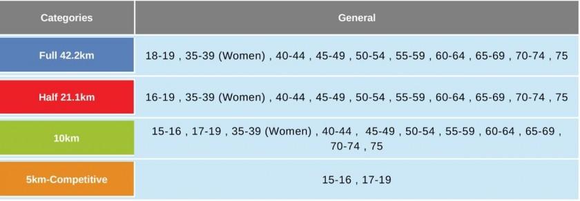 categorías jerusalem 2019 maraton