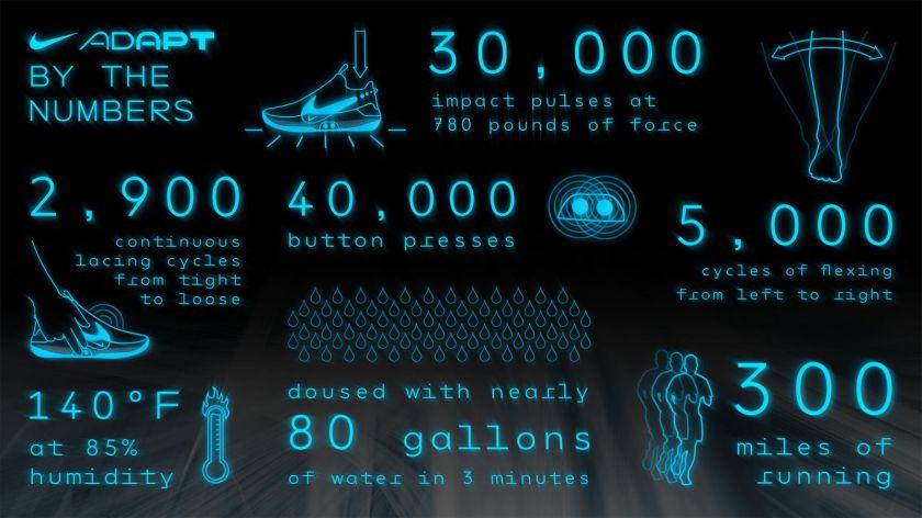 Nike Adapt BB detalles fabricación