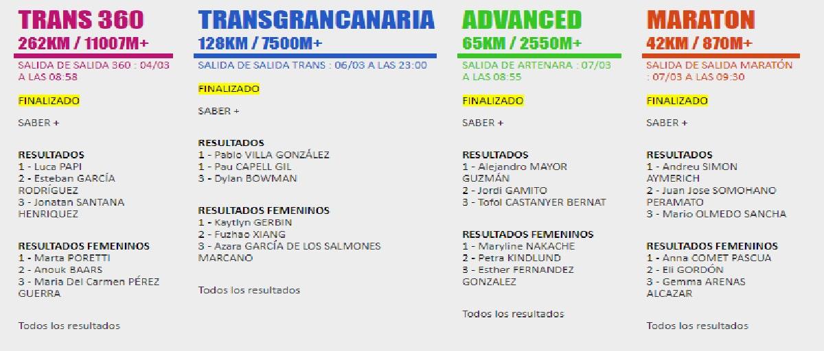 Transgrancanaria 2020, ganadores 1