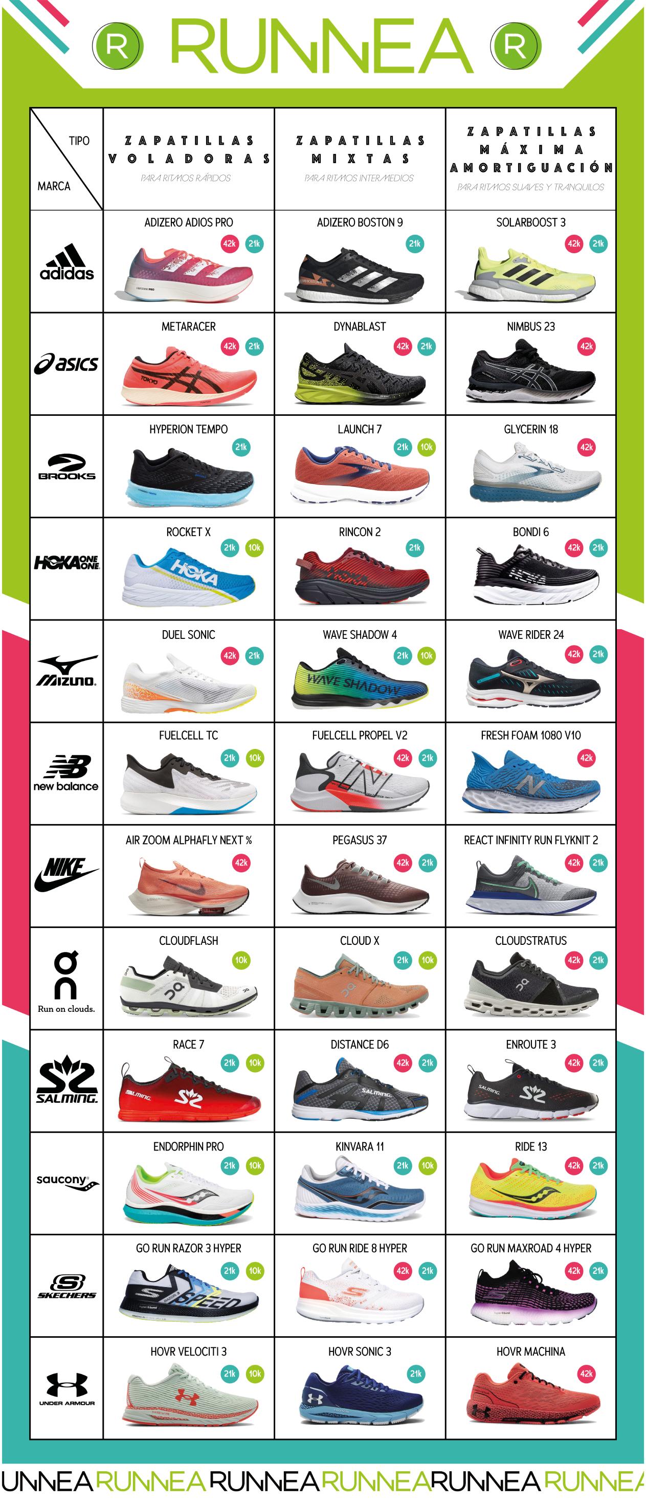 Mejores zapatillas running por marca, distancia y ritmo: Tabla
