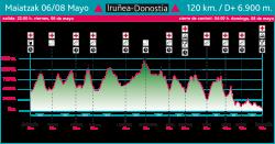 Basque Ultra Trail Series Iruñea - Donostia 2022