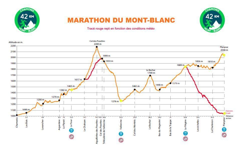 Mapa recorrido Maratón Montblanc